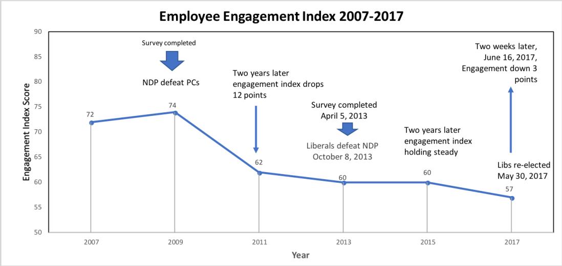 Main engagement chart June 30, 2018
