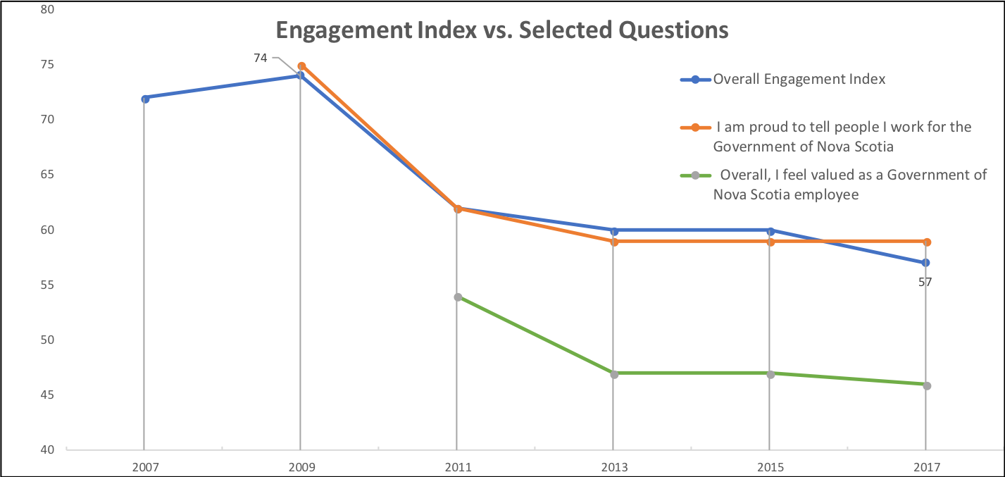 Picture3 question trends