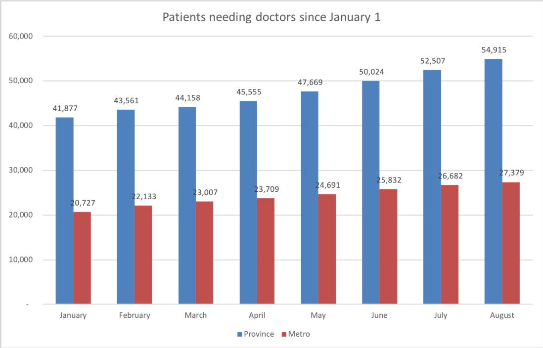 Patients needing doctors since Jan1