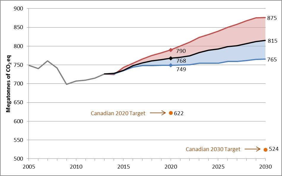 Canada progress climate change