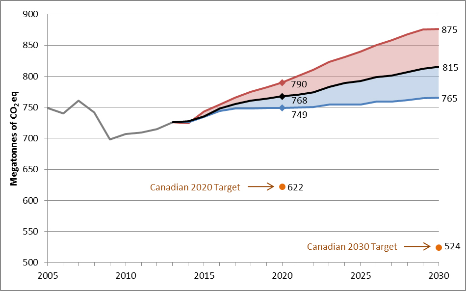 Canada progress climate change